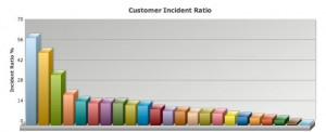 Customer Average
