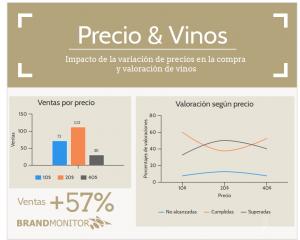 Impacto de precios sobre vinos